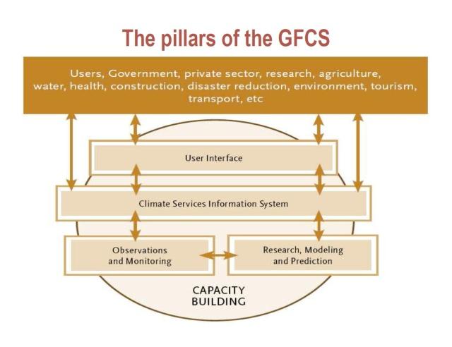 Pillars of GFCS